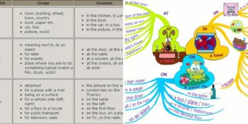 In, On, At - Prepositions of Place 12