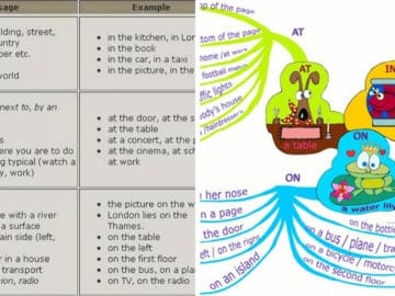 In, On, At - Prepositions of Place 15