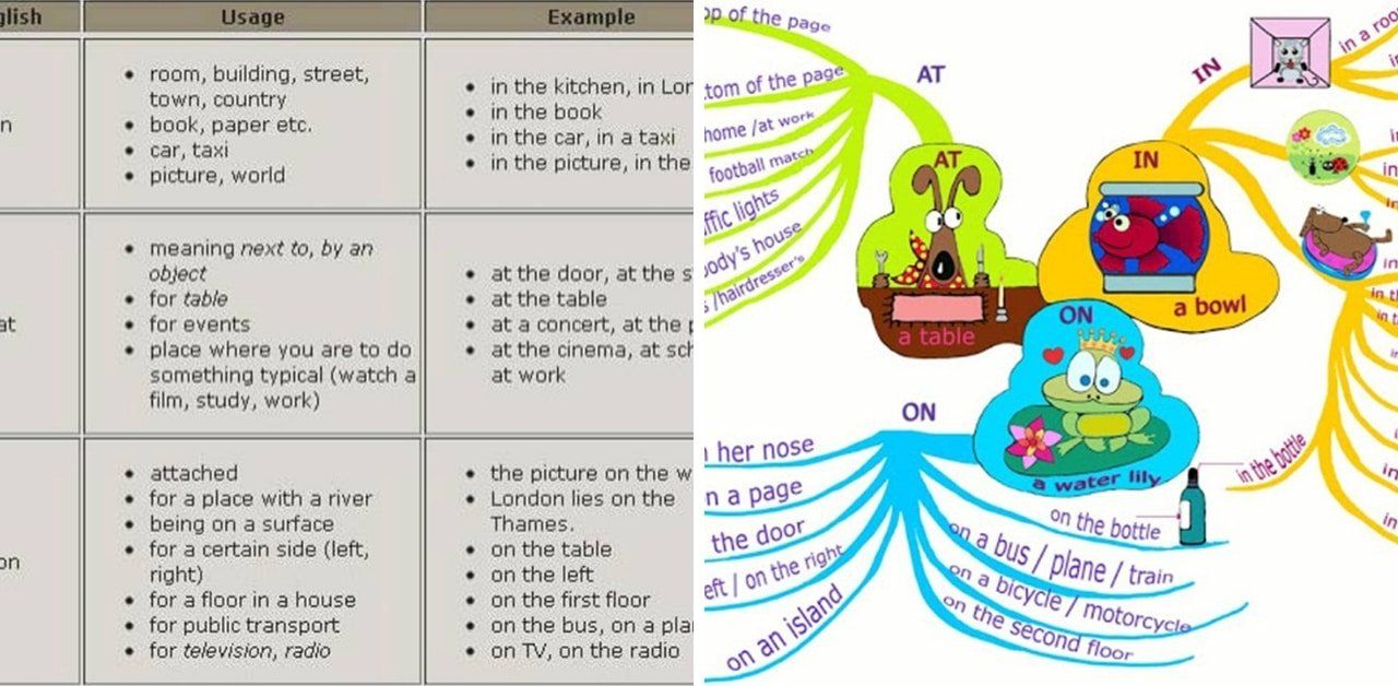 In, On, At - Prepositions of Place 2