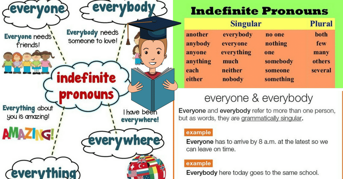 English Grammar: Indefinite Pronouns 1