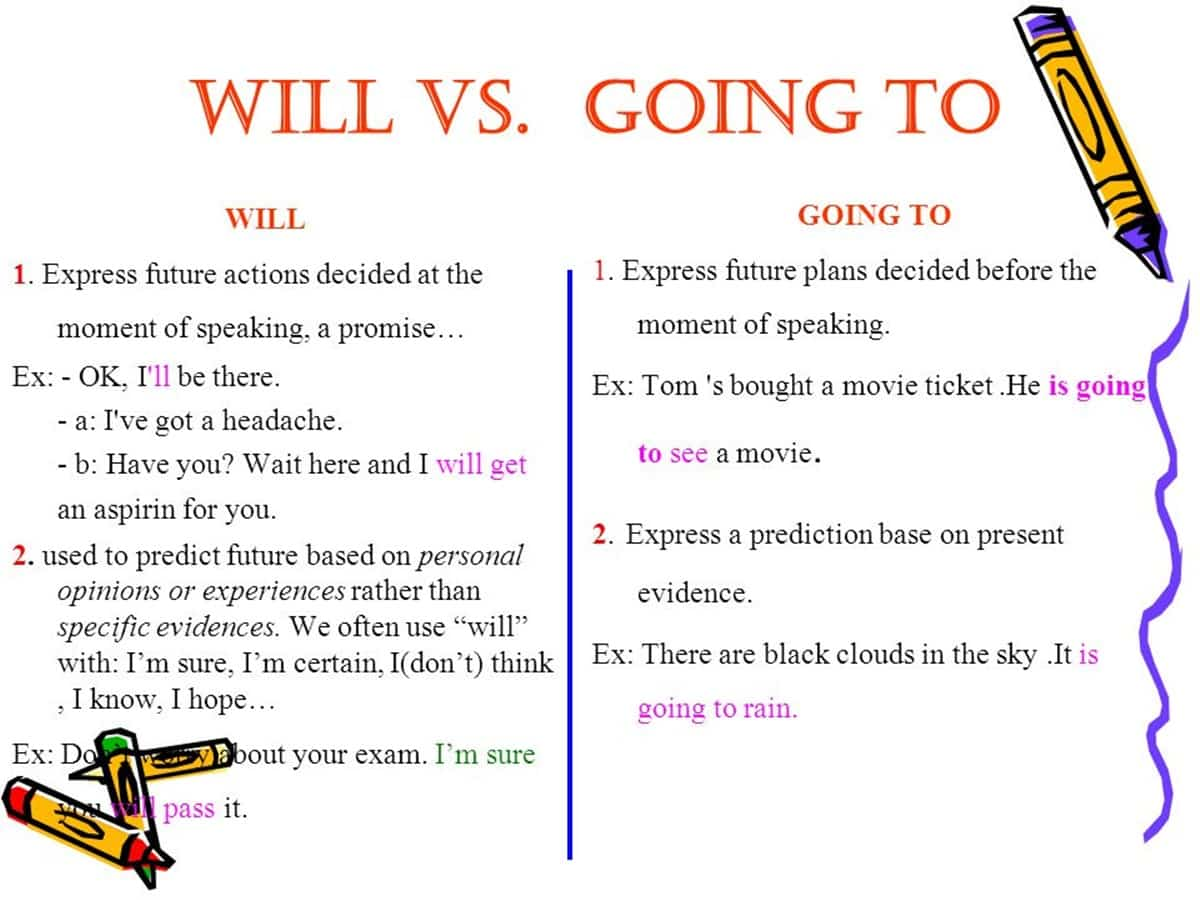 English Grammar Will Or Be Going To Eslbuzz Learning English