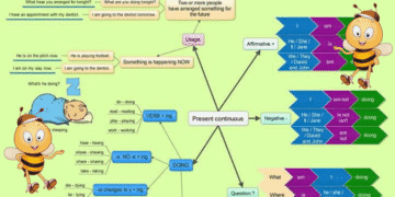 Using the Present Continuous Tense in English 1