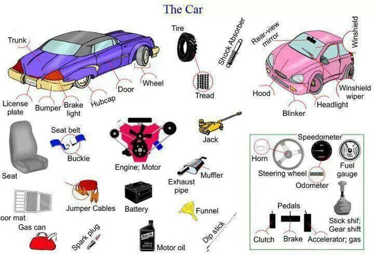 English Vocabulary: Different Parts of a Car