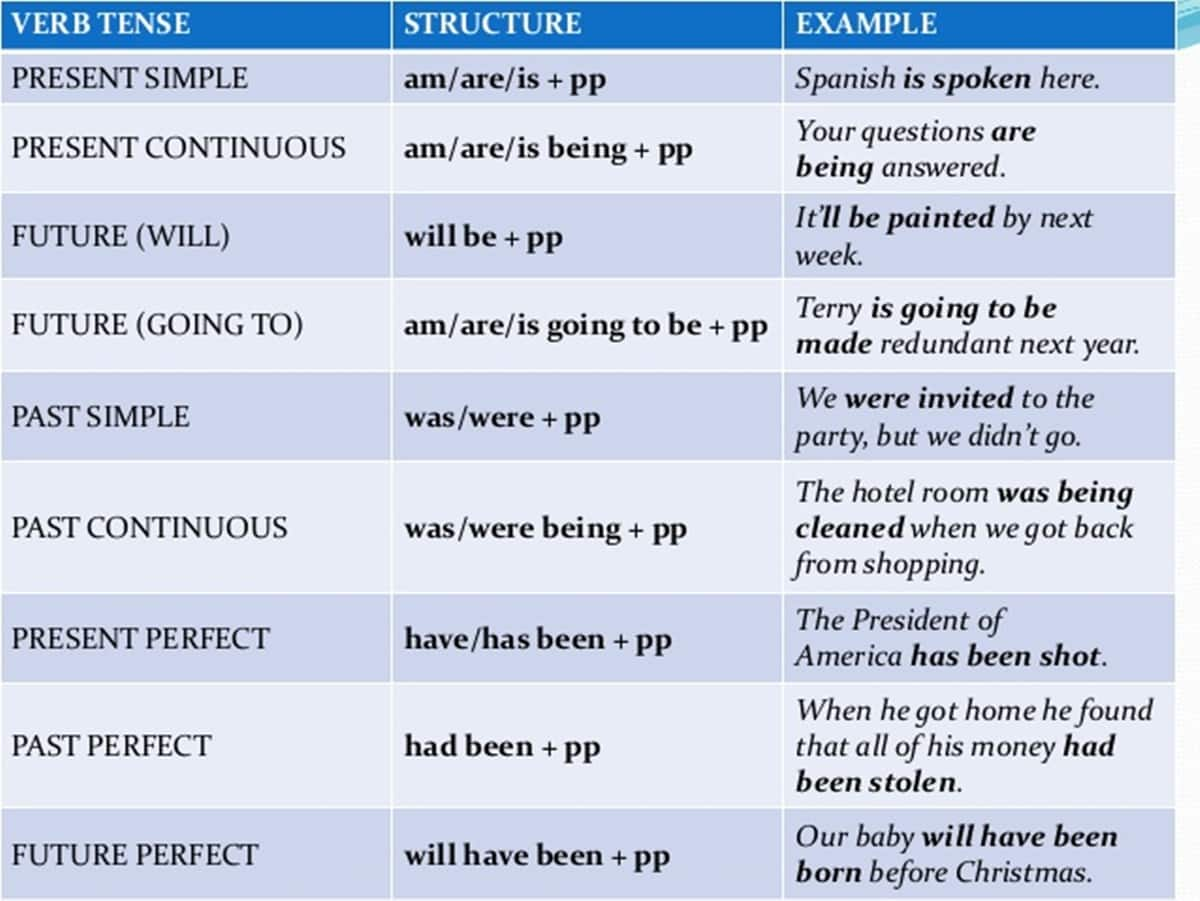 Passive Voice with Past Perfect Tense