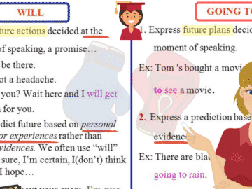 English Grammar: Will or Be Going to 14