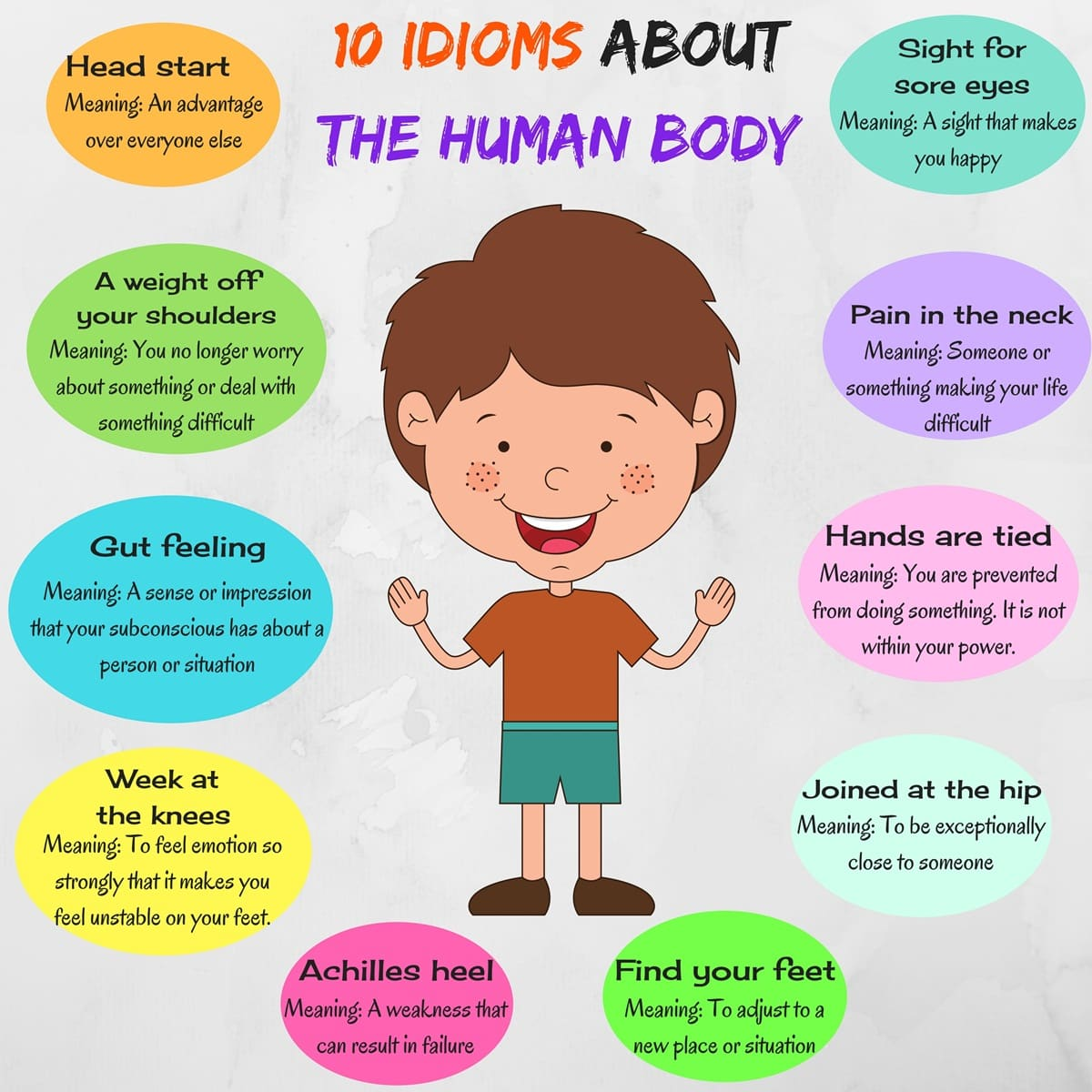 Body Idioms in English