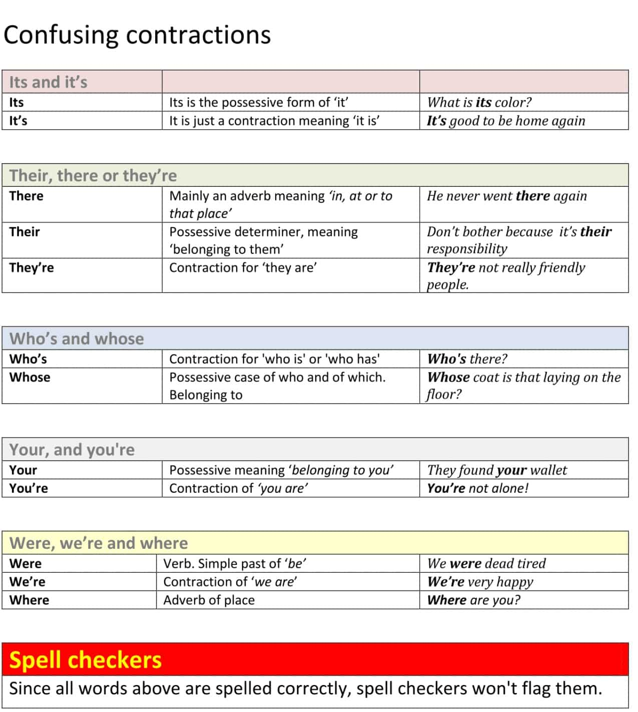 Informal Contractions in English 16