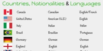 Countries, Nationalities and Languages in English 3