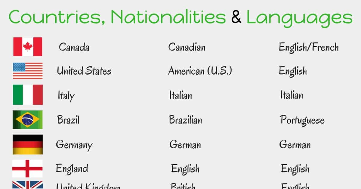Countries, Nationalities and Languages in English 18