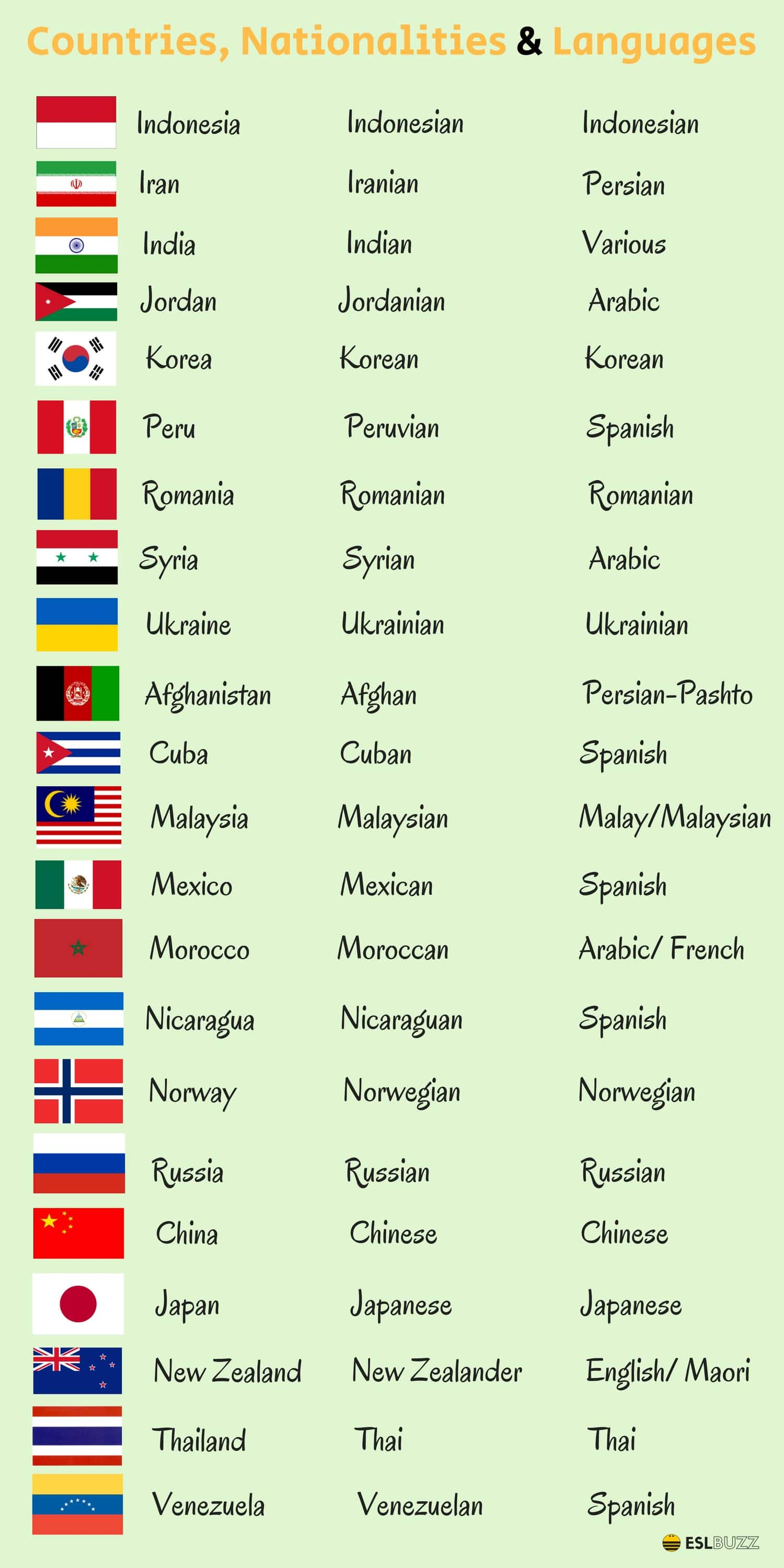 Countries, Nationalities and Languages in English 2