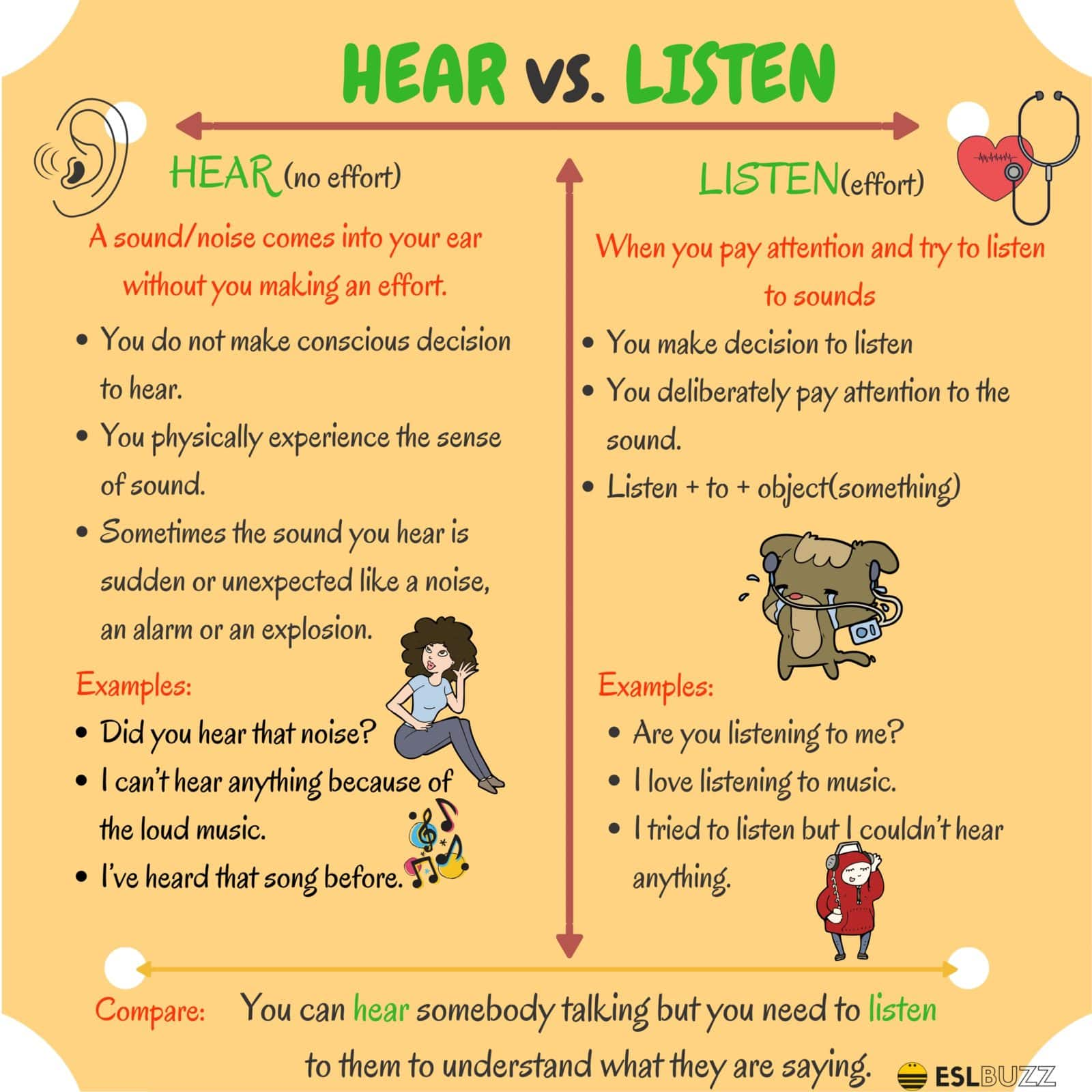 Difference between HEAR and LISTEN
