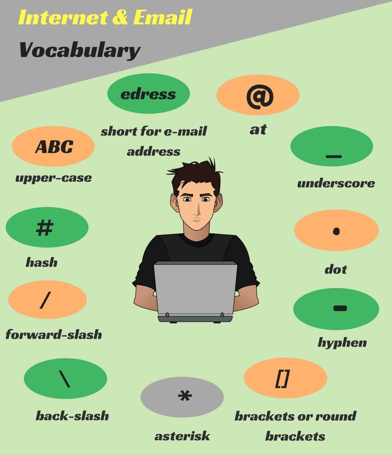 English Abbreviations