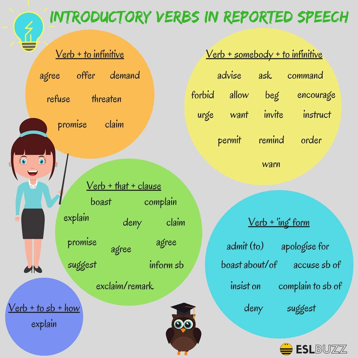 Introductory Verbs in English