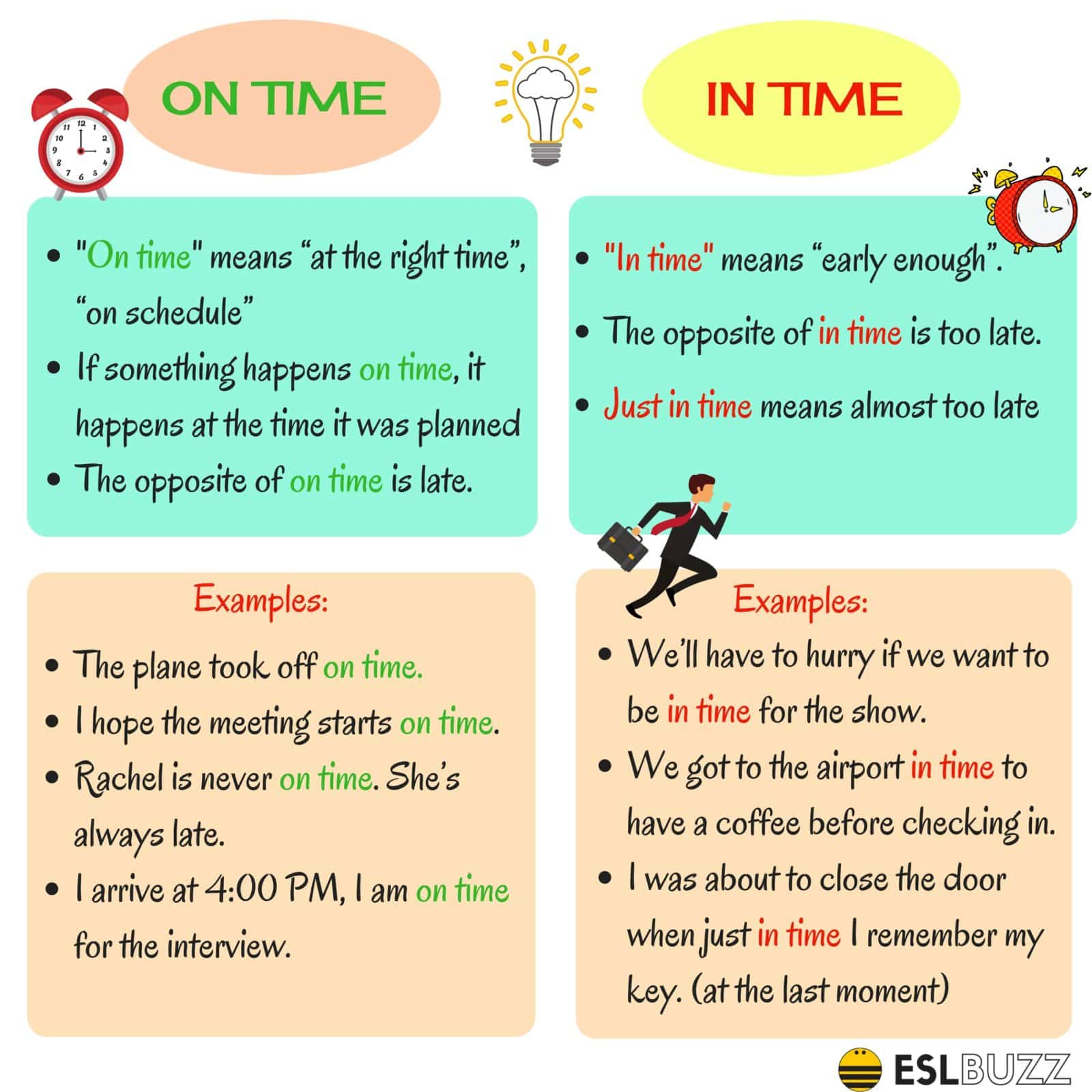 Difference between On Time and In Time