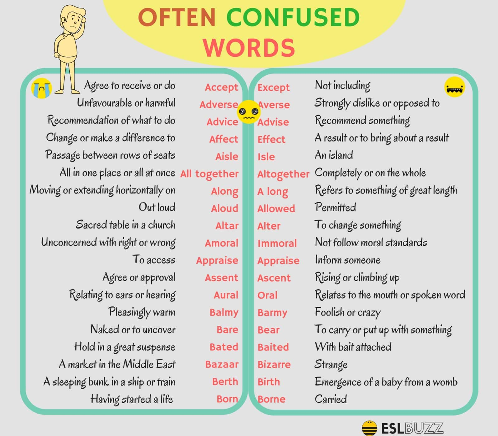 Often Confused Words