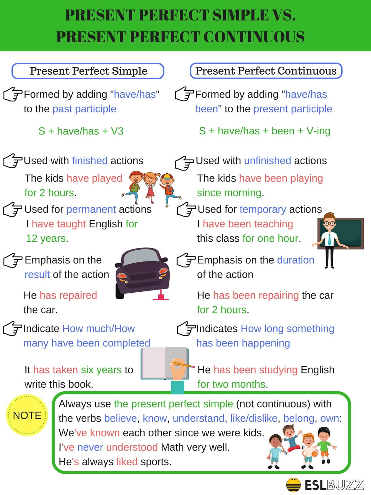 Difference between Present Perfect Simple vs. Present Perfect Continuous