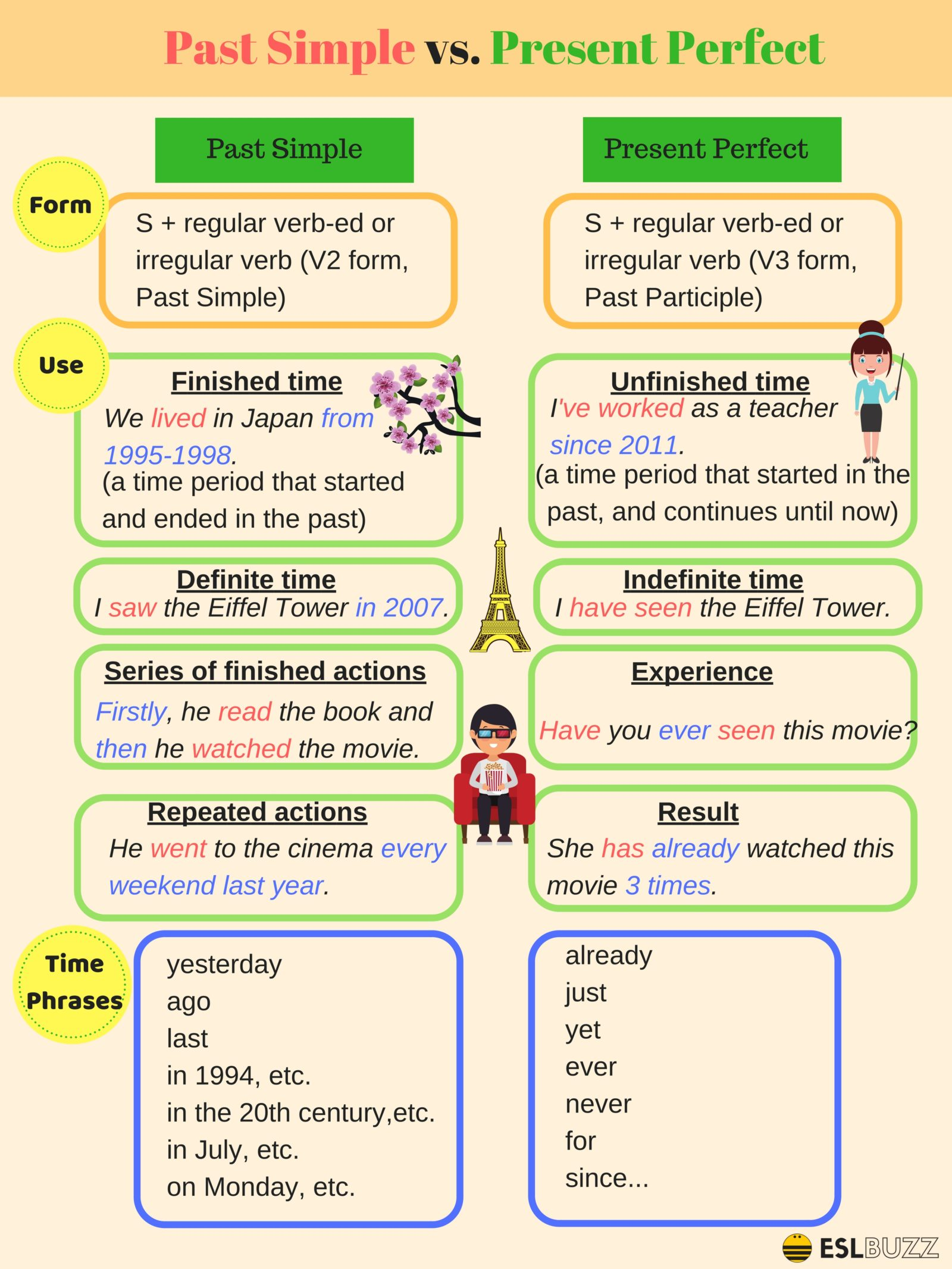 Past Simple and Present Perfect