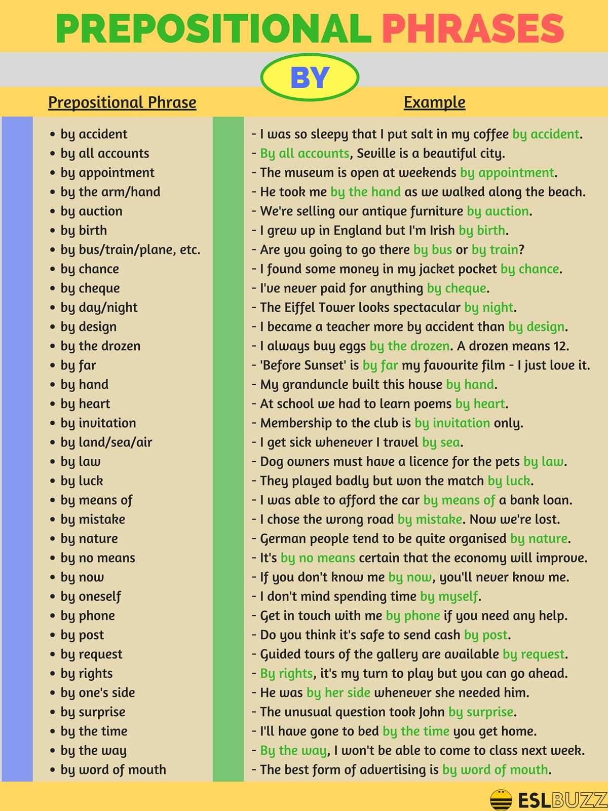 Prepositional Phrases with BY