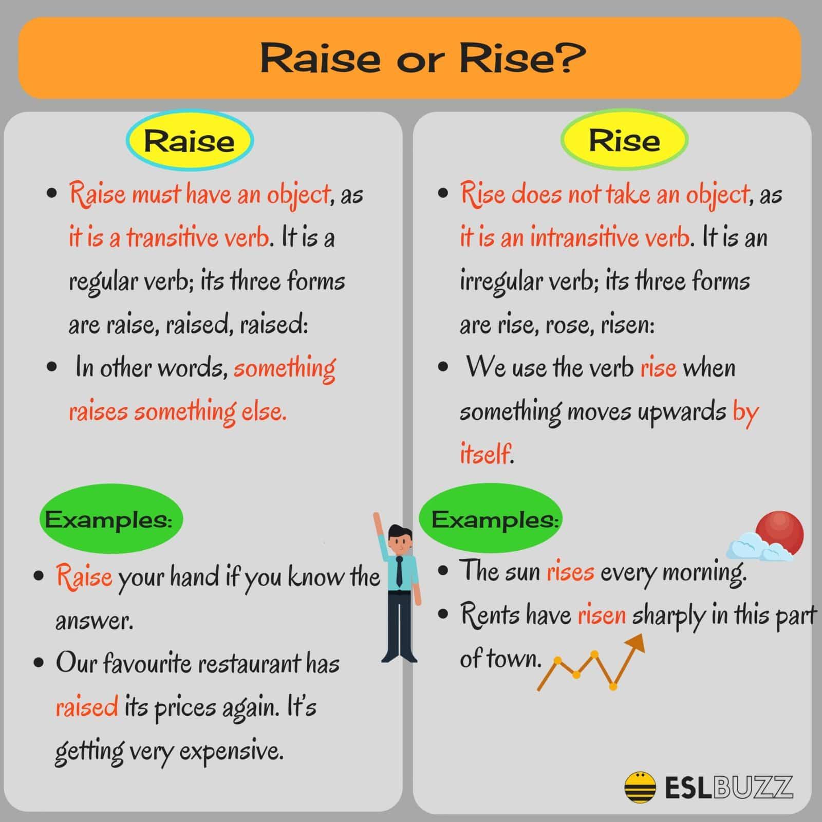 Raise vs. Rise
