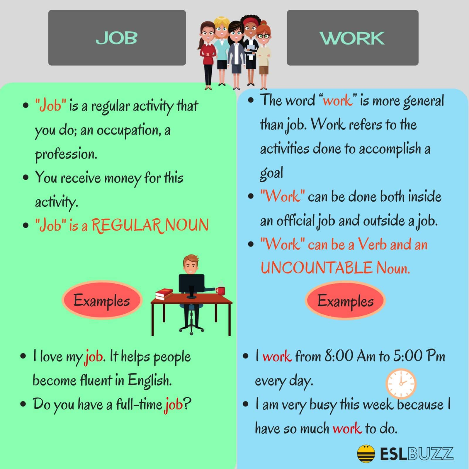 Job vs Work