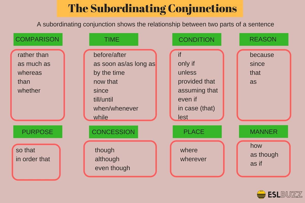 Types of Conjunctions: Subordinating Conjunctions