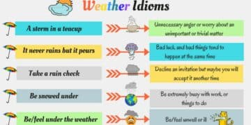 15+ Interesting Idioms Related to Weather in English 16