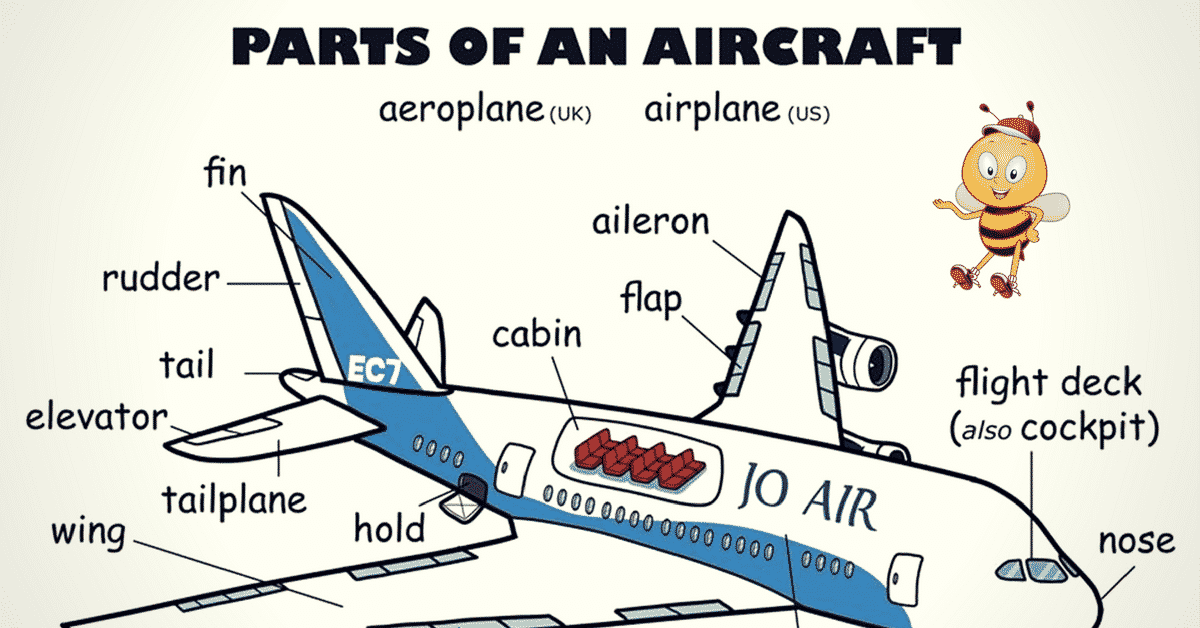 Parts of an Aircraft Vocabulary in English 6