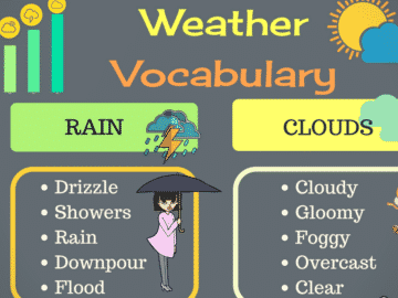 How to Talk about the Weather in English 18