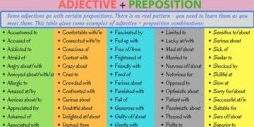 Common Adjective and Preposition Collocations in English 2
