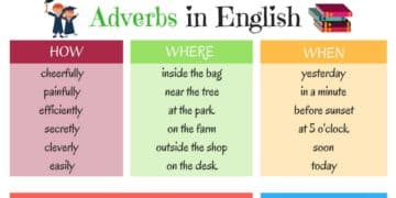 Grammar: Adverbs in English 1
