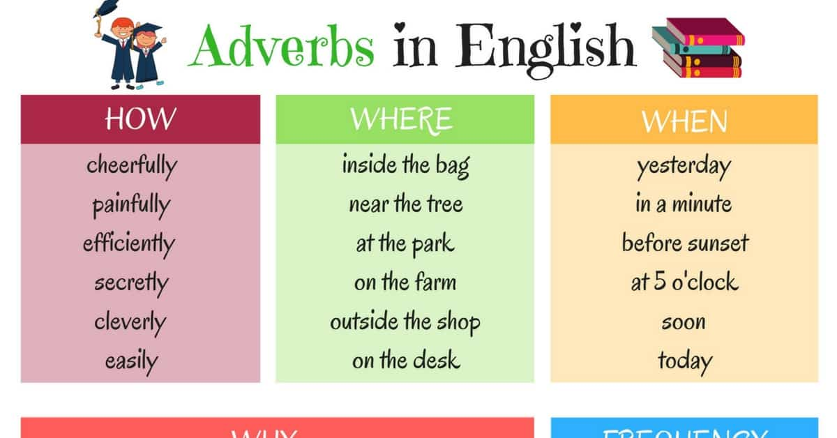 Grammar: Adverbs in English 6