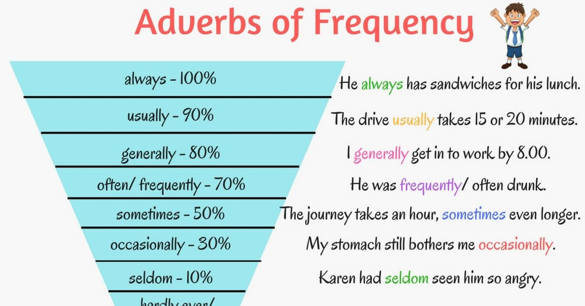 English Grammar: Adverbs of Frequency 7
