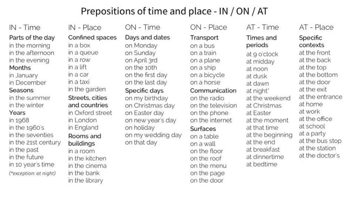Time Prepositions and Place Prepositions