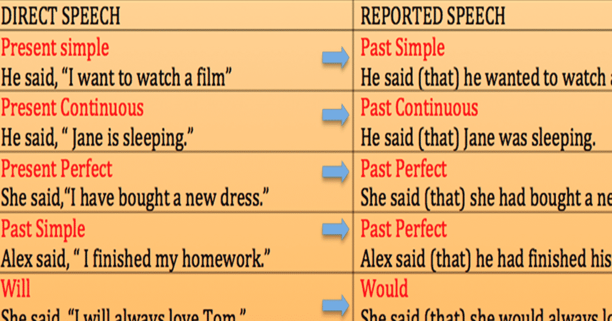 Tense Changes When Using Reported Speech in English 7