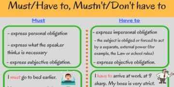 English Grammar: Must and Have to, Mustn't and Don't Have to 5