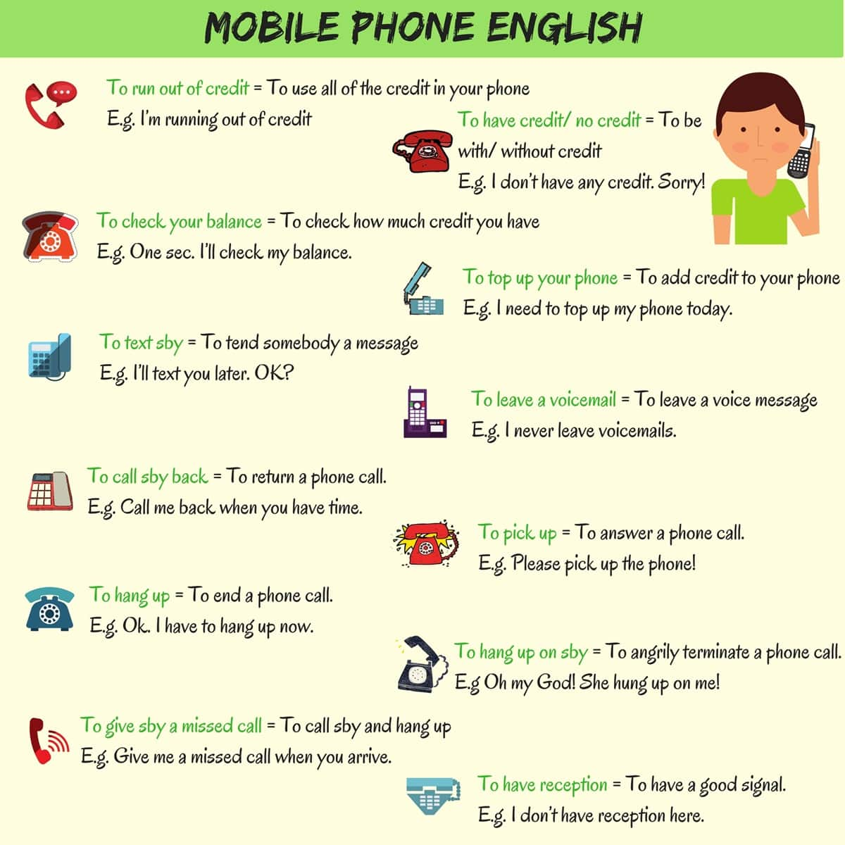 Telephone Vocabulary and Phrases