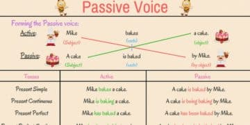 Grammar: Passive Voice in English 1
