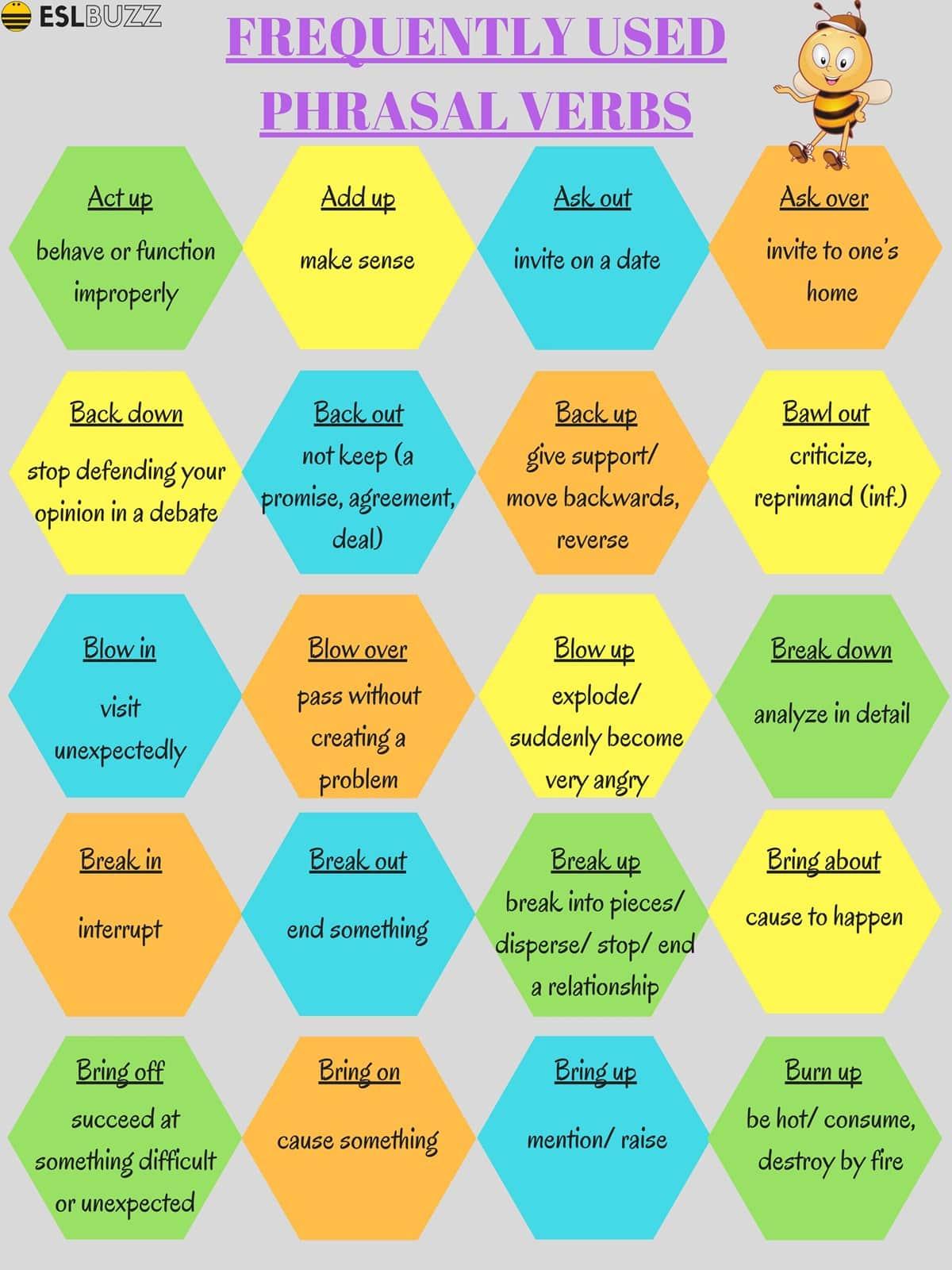 Common Phrasal Verbs in English