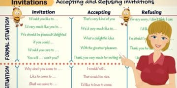 How to Accept and Refuse Invitations in English 13