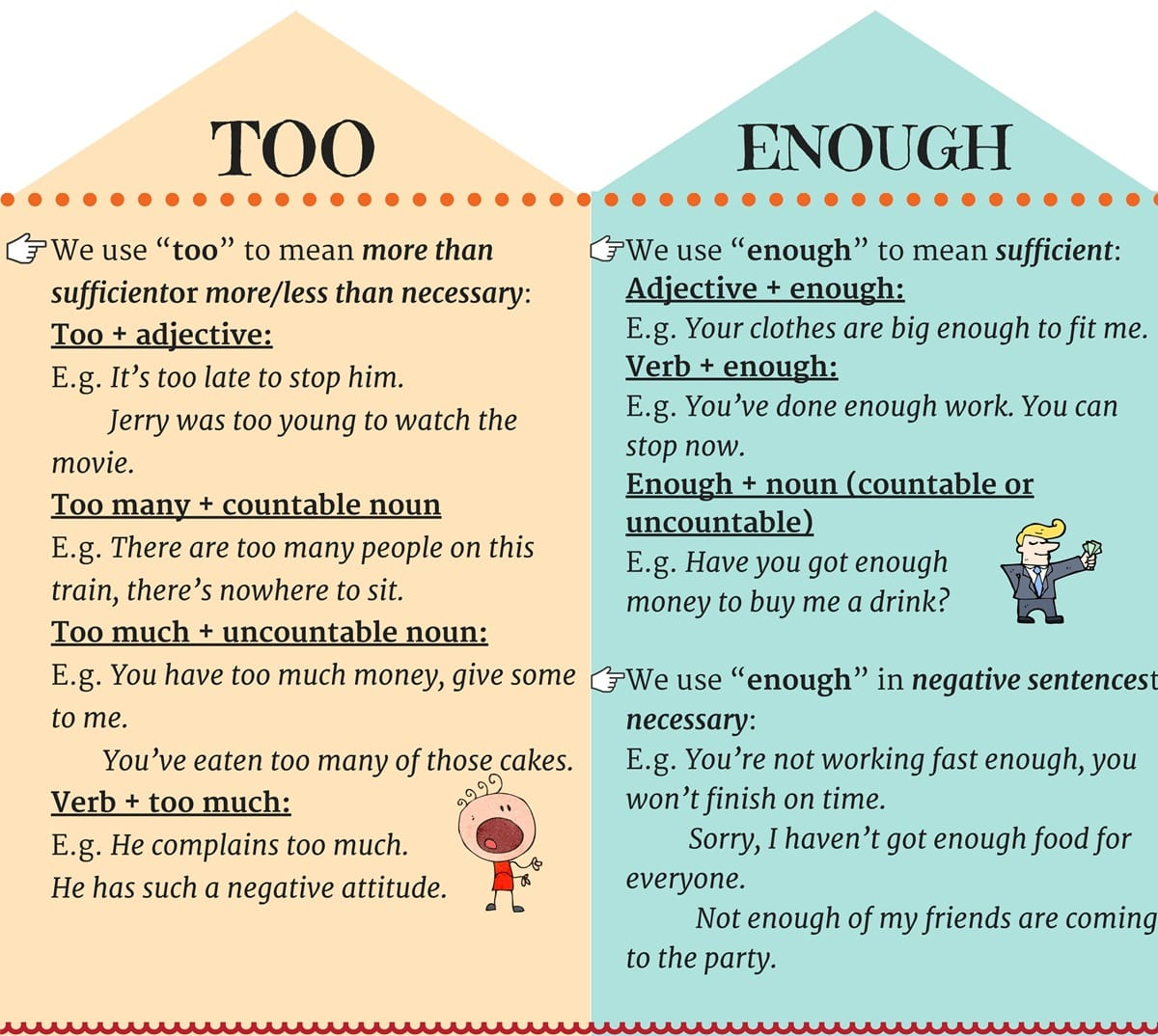 TOO and ENOUGH in English Grammar