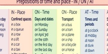 "Time and Place Prepositions ""On,"" ""At,"" ""In"" 16"