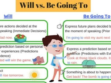 Talking About The Future: Will vs. Be Going to 14
