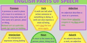 Grammar: Parts of Speech in English 1