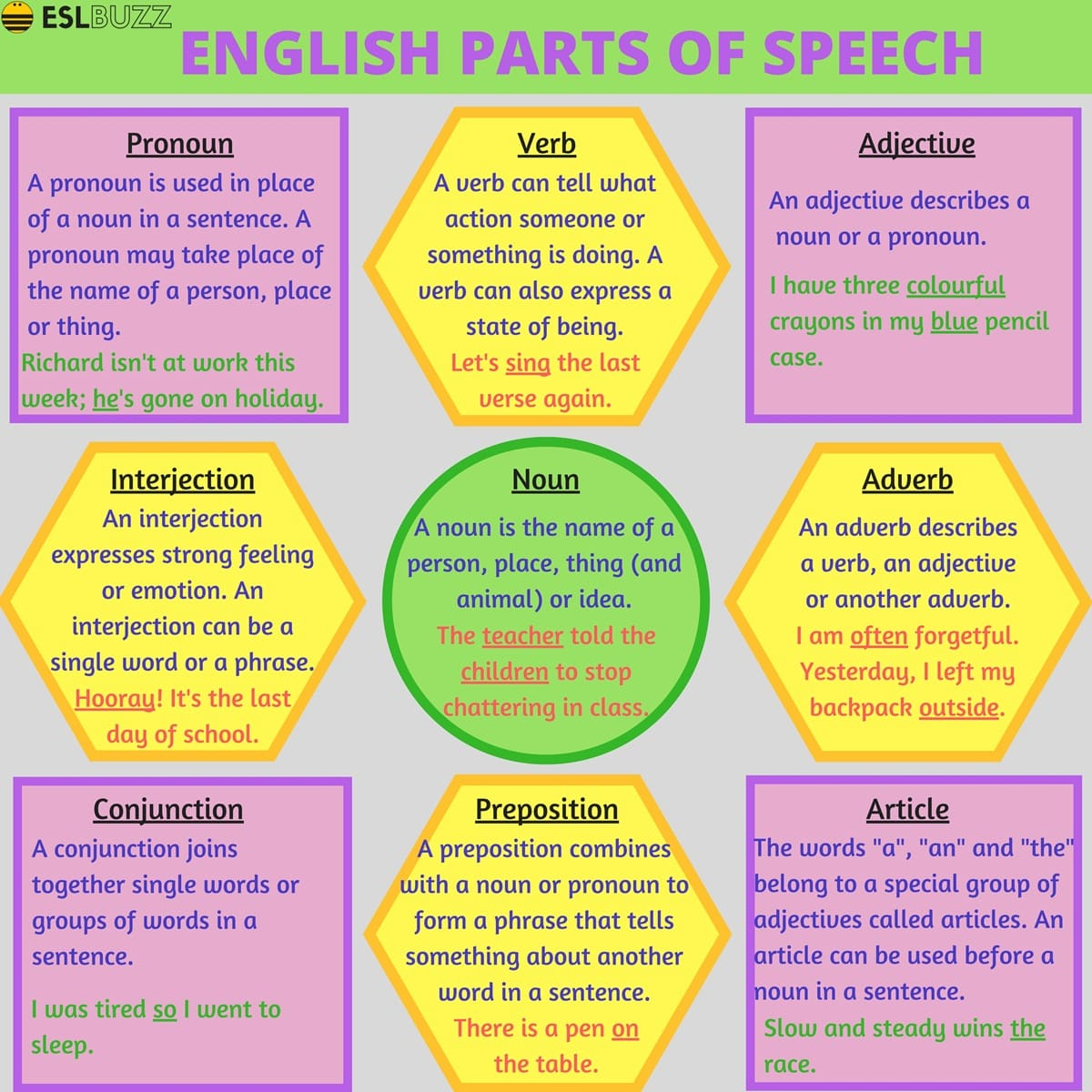 Parts of Speech in English