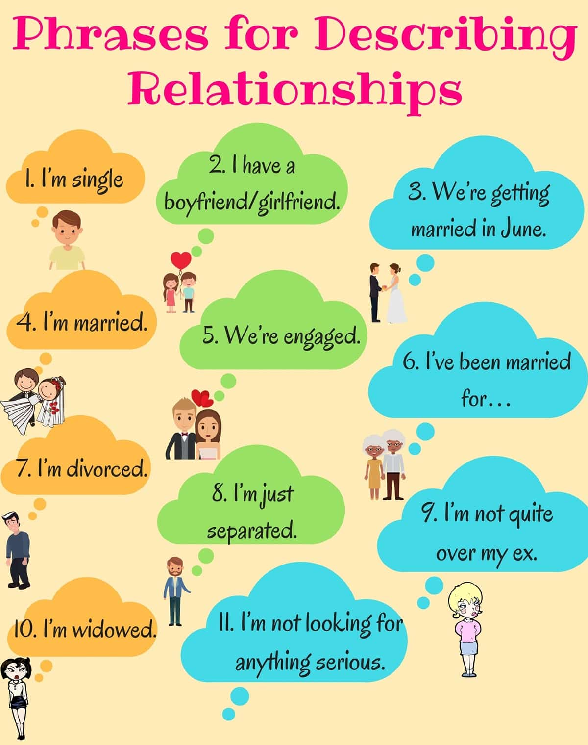 Phrases for Describing Relationships