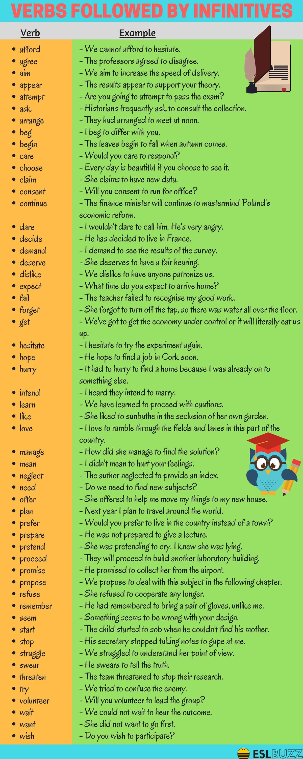 Verbs Followed by Infinitives in English