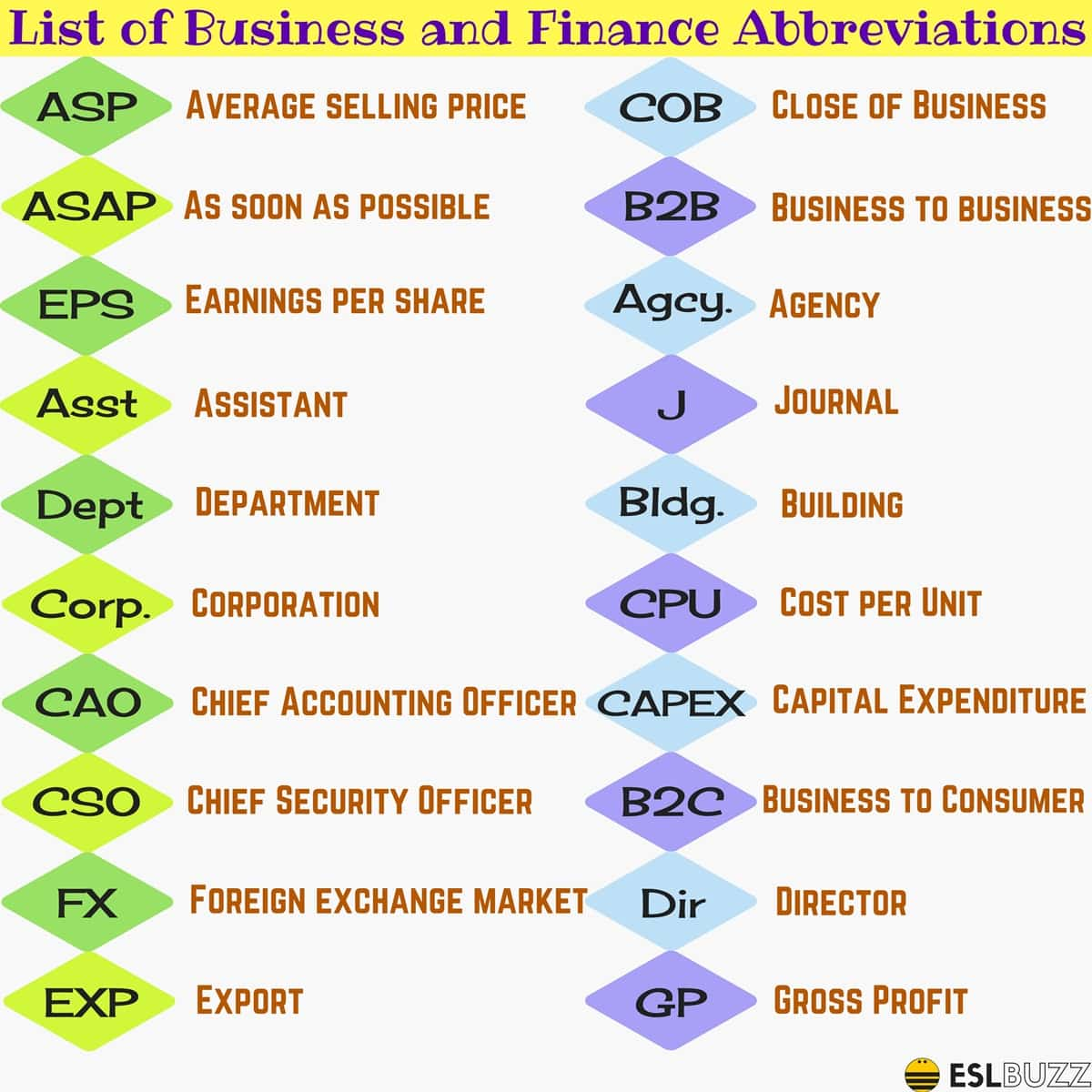 Business Acronyms and Finance Abbreviations