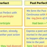 Using the English Passive Voice with Different Tenses 3