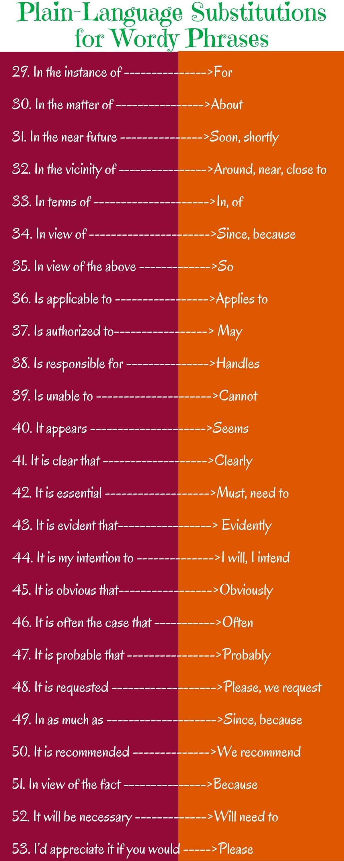 Plain-Language Substitutions