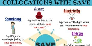 Common English Collocations with the Word SAVE 16